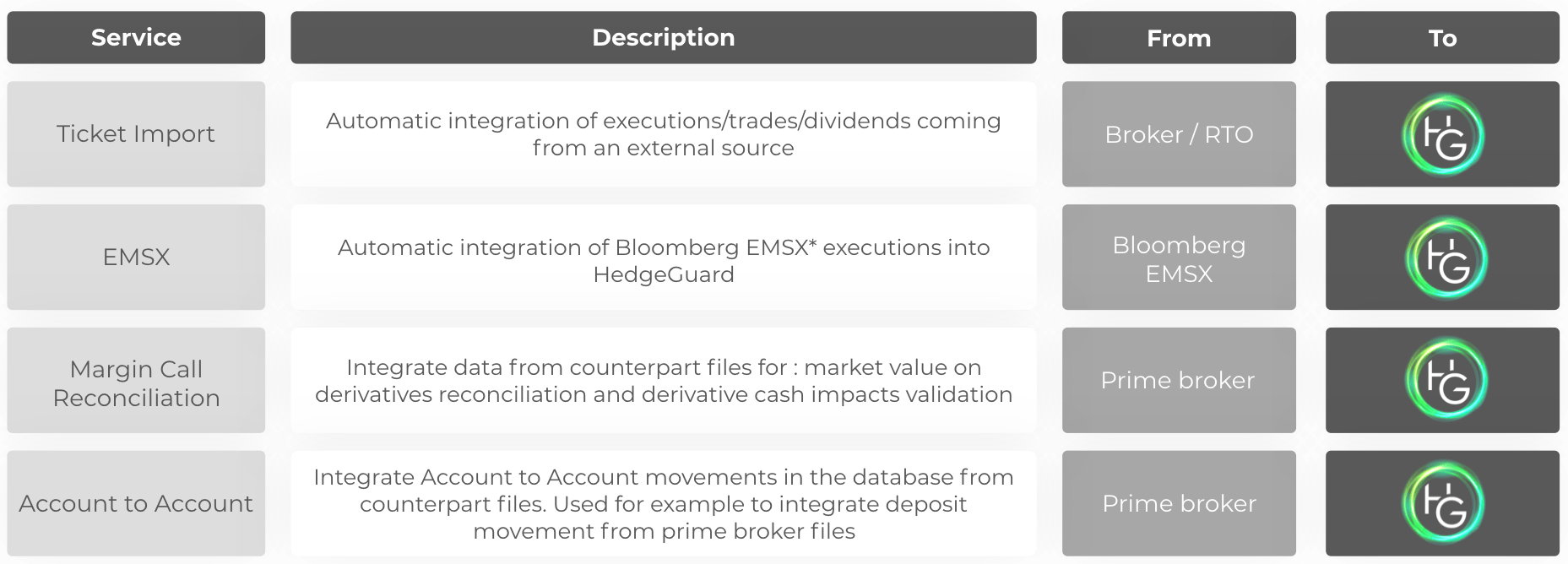 Automated services for exchanges, prime brokers, brokers or execution desks| Hedgeguard