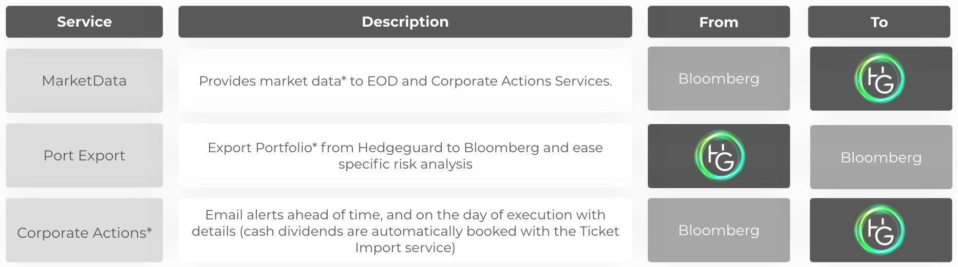 Automated services for market data providers (Bloomberg, ...) | Hedgeguard